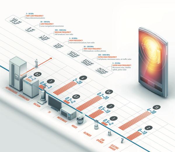 Radiation Infographic by Davvi Chrzastek (flickr)