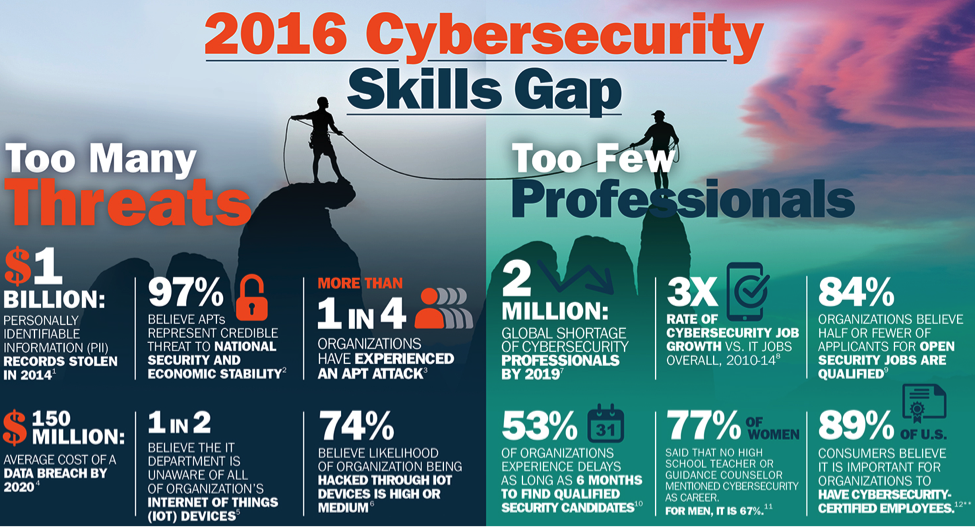 2016 cybersecurity skills gap  source isaca